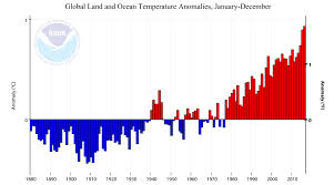 confirmed 2016 the warmest year in history of global