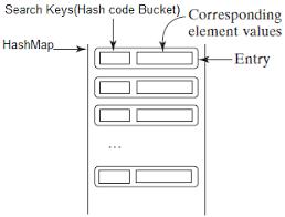 ruby hash map java hashmap linkedhashmap and treemap w3resource