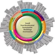 bureau rts non resident the development of building assessment pdf available