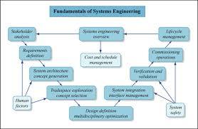 syllabus fundamentals of systems engineering aeronautics and