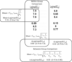 a scale of agonism and allosteric modulation for assessment of