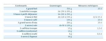 mesure en cuisine convertisseur mesure cuisine cuisine en tabs conversion pour la