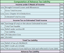 Estimate Income Tax 2015 by Interest On Tax Payable U S 234a 234b 234c Explained With