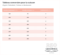 conversion cuisine gramme tasse conversion cuisine gramme tasse 35 images conversion cuisine