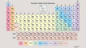 Scientific Method Worksheet For Kids Free Pdf Chemistry Worksheets To Download Or Print