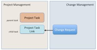 Project Project Management Change Request by Linking Changes To Project Tasks Servicenow Wiki