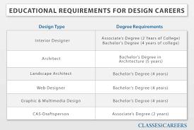 Interior Design Recruiters by Careers Interior Design Home Decoration
