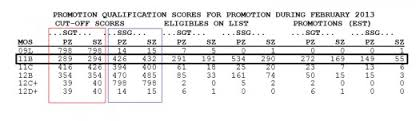 predict army promotion points cutoff scores hubpages