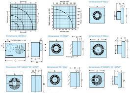the manrose 12 volt selv fan range safety extra low voltage