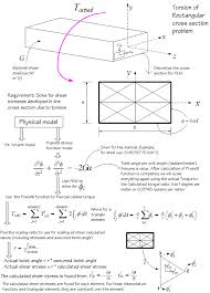 area calculater review of fem solution for the torsion problem of a rectangular