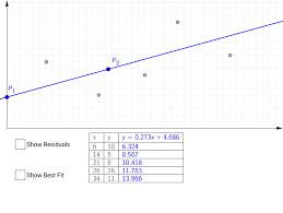 least squares demonstration geogebra