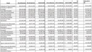 top 50 most profitable fbs football and men u0027s basketball programs
