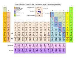 periodic table basics pdf periodic table periodic table of elements hydrogen periodic