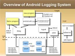 android log android logging system elinux org
