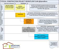 house construction project plan template house plans