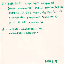 Polyatomic Ions Worksheet With Answers Cooper U0027s Sg Chem 2 Reflection Blog