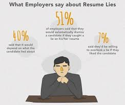 who s lying on their resume this infographic reveals all steve blank lying on your resume
