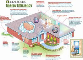 energy efficient small house plans energy efficient house plans unique energy efficient homes for