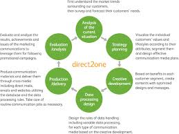 customer analysis marketing plan example homework academic service