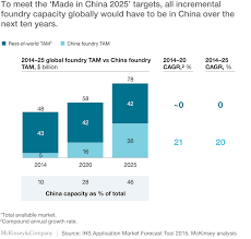 A Construction China And Semiconductors A Construction China And Semiconductors Mckinsey