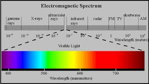 Visible Light Spectrum Wavelength Introduction To Remote Sensing
