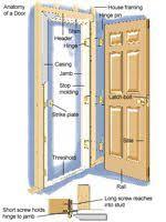Exterior Doors And Frames Fixing Common Door Problems Handyman Pinterest Doors House