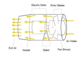 elon musk electric jet apart from battery what are the limitations that prevent us from