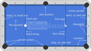 pool table side rails pool table glossary of terms