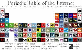Periodic Table Of Mixology The Beauty That Is The Periodic Table Not Just For Elements