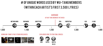 Shakespeare Lyrics Meme - the largest vocabulary in hip hop