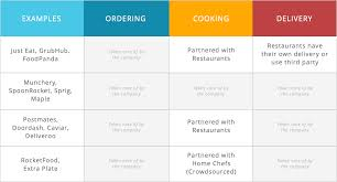 food on demand business models of meal delivery startups