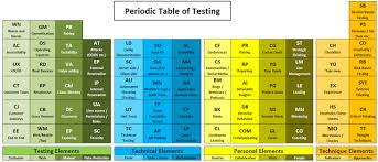Periodic Table Test The Periodic Table Of Testing An Introduction And History U2014 The