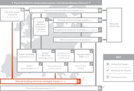 national building renovation strategies u0026 plans online guide to