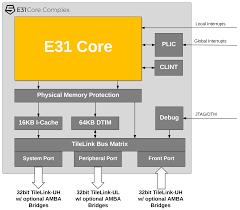 e31 risc v core ip sifive
