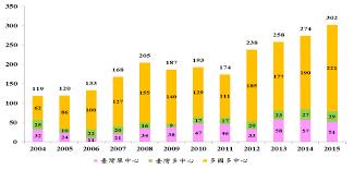 sanofi si鑒e social 2016 生技產業白皮書編輯單位 經濟部工業局中華民國105 年7 月 pdf