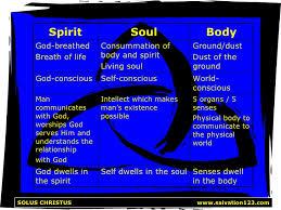 spirit soul and
