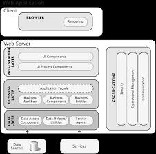 architektur software free chapter 21 designing web applications