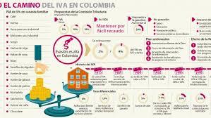 cual fue el aumento en colombia para los pensionados en el 2016 así ha evolucionado el iva en colombia instituto nacional de