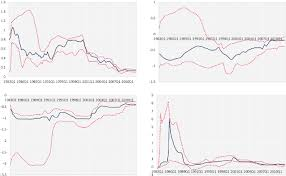 inflation and the steeplechase between economic activity variables