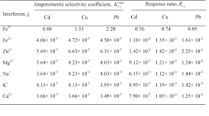 indirect amperometric determination of selected heavy metals based