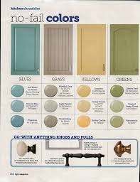 no fail colors for the kitchen interiors by color