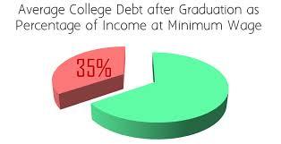 2 year degree luana savings bank college debt financial aid loans fafsa