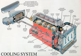 engine cooling system diagram automotive engine cooling system