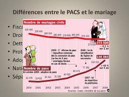 mariage pacs pacte civil de solidarité ppt télécharger