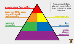 baptists release modified version of food pyramid with mostly just