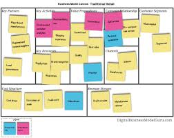 operating model template how to analyze a business model digital business models