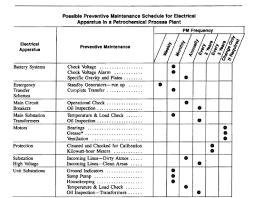 Preventive Maintenance Spreadsheet Equipment Maintenance Schedule Template The Best Equipment In 2017