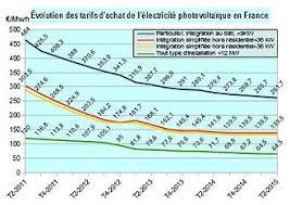 Tout Savoir Sur Les Normes électriques Françaises électricité En Wikipédia
