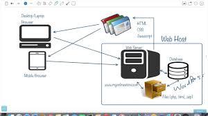 Learn How Ecommerce Works Understanding How Ecommerce Websites Work