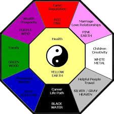 Schlafzimmer Richtig Einrichten Feng Shui Feng Shui Farben Wohnzimmer Feng Shui Wohnzimmer Tipps Zur